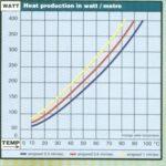 Verwarmingsprofiel - Warmteproductie in Watt/meter